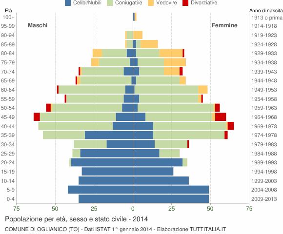 Grafico Popolazione per età, sesso e stato civile Comune di Oglianico (TO)