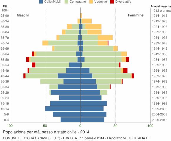 Grafico Popolazione per età, sesso e stato civile Comune di Rocca Canavese (TO)