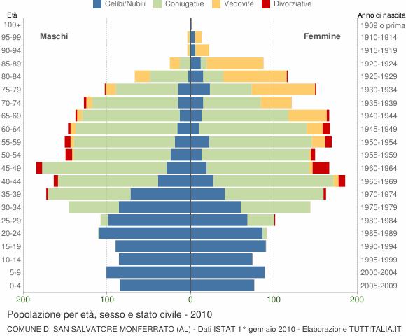 Grafico Popolazione per età, sesso e stato civile Comune di San Salvatore Monferrato (AL)