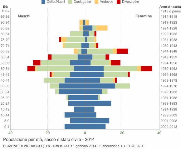 Grafico Popolazione per età, sesso e stato civile Comune di Vidracco (TO)