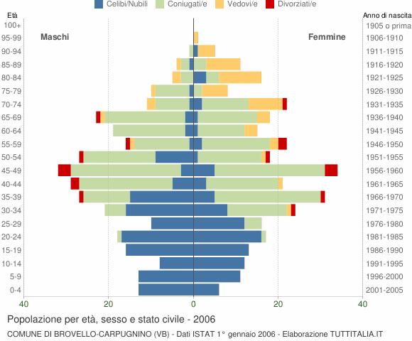 Grafico Popolazione per età, sesso e stato civile Comune di Brovello-Carpugnino (VB)