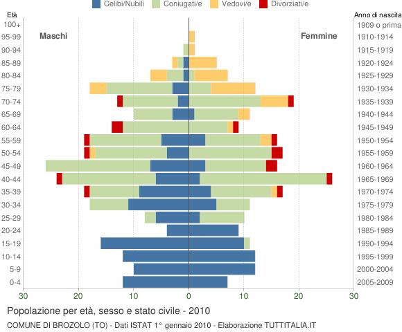 Grafico Popolazione per età, sesso e stato civile Comune di Brozolo (TO)