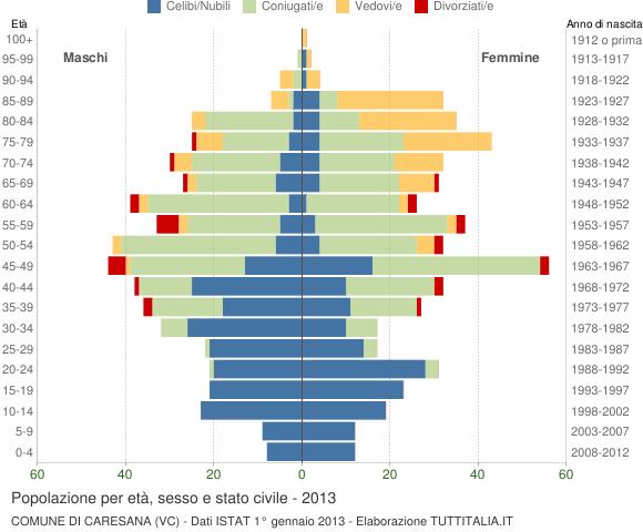 Grafico Popolazione per età, sesso e stato civile Comune di Caresana (VC)