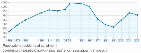 Grafico andamento storico popolazione Comune di Casaleggio Novara (NO)