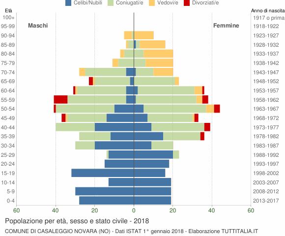 Grafico Popolazione per età, sesso e stato civile Comune di Casaleggio Novara (NO)