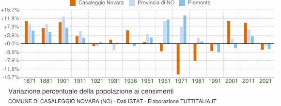 Grafico variazione percentuale della popolazione Comune di Casaleggio Novara (NO)