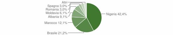 Grafico cittadinanza stranieri - Crova 2019