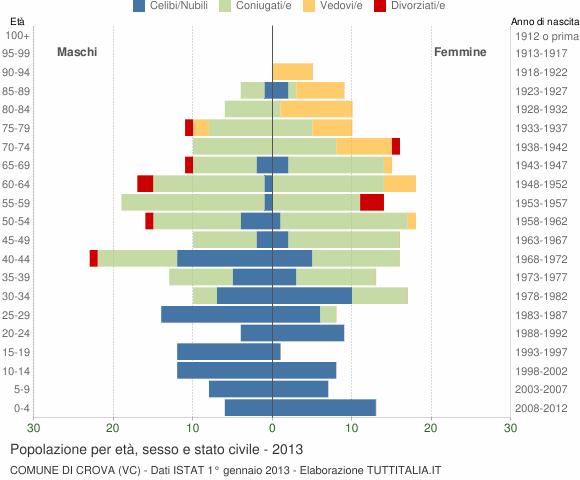 Grafico Popolazione per età, sesso e stato civile Comune di Crova (VC)