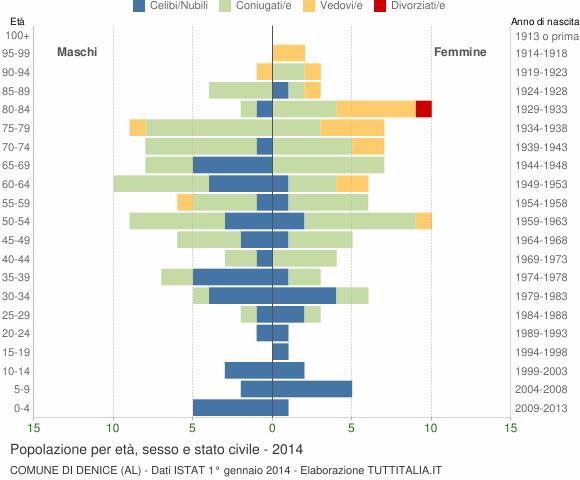 Grafico Popolazione per età, sesso e stato civile Comune di Denice (AL)