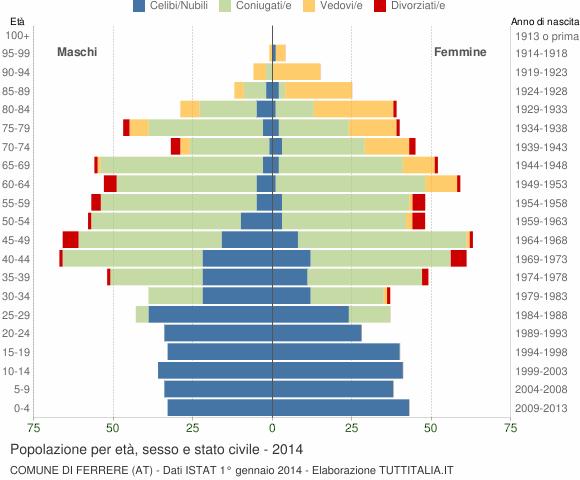 Grafico Popolazione per età, sesso e stato civile Comune di Ferrere (AT)