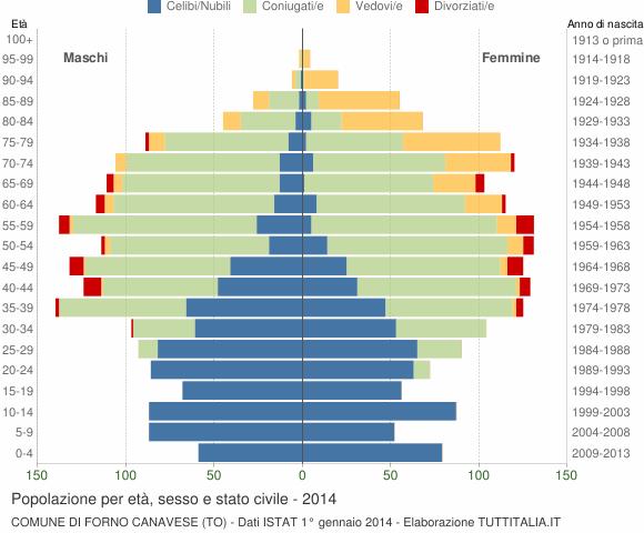 Grafico Popolazione per età, sesso e stato civile Comune di Forno Canavese (TO)