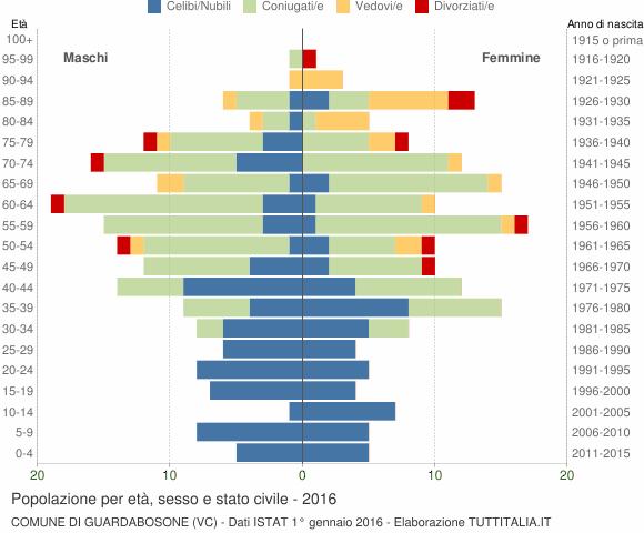 Grafico Popolazione per età, sesso e stato civile Comune di Guardabosone (VC)