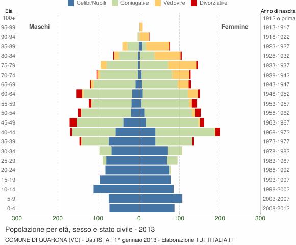 Grafico Popolazione per età, sesso e stato civile Comune di Quarona (VC)