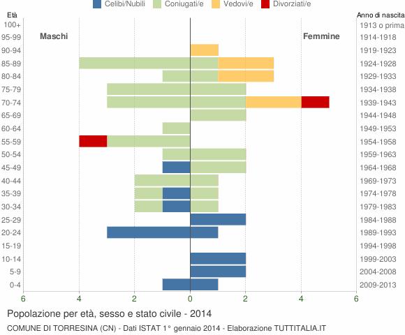 Grafico Popolazione per età, sesso e stato civile Comune di Torresina (CN)