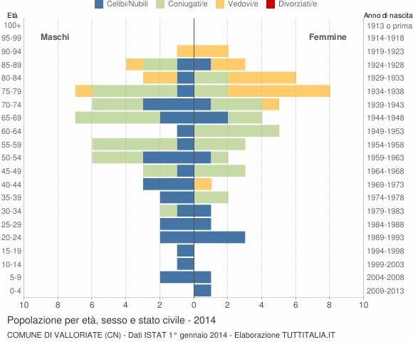 Grafico Popolazione per età, sesso e stato civile Comune di Valloriate (CN)