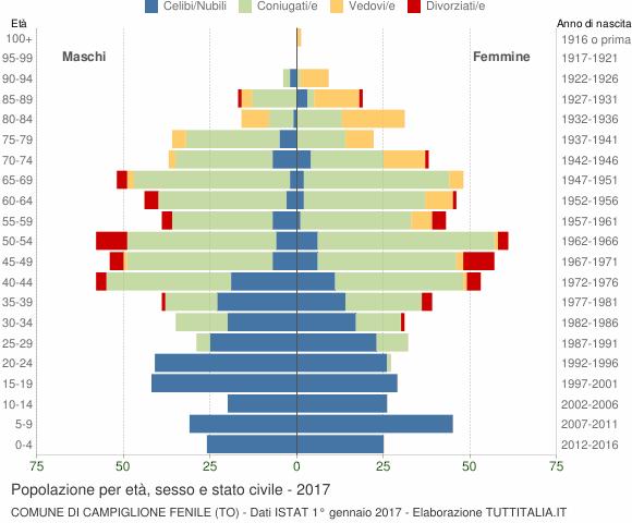 Grafico Popolazione per età, sesso e stato civile Comune di Campiglione Fenile (TO)