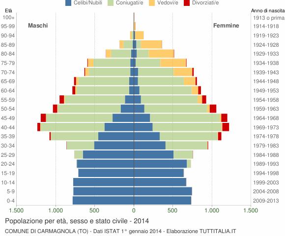 Grafico Popolazione per età, sesso e stato civile Comune di Carmagnola (TO)