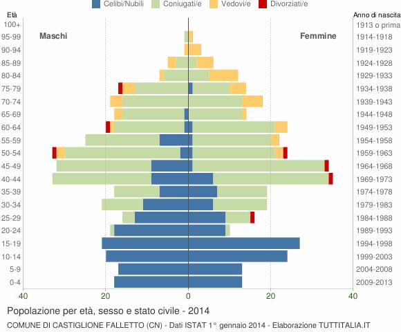 Grafico Popolazione per età, sesso e stato civile Comune di Castiglione Falletto (CN)