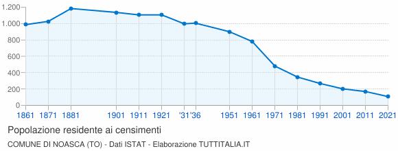 Grafico andamento storico popolazione Comune di Noasca (TO)
