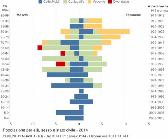 Grafico Popolazione per età, sesso e stato civile Comune di Noasca (TO)