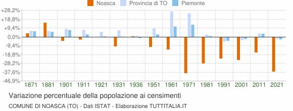Grafico variazione percentuale della popolazione Comune di Noasca (TO)