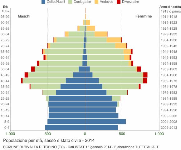 Grafico Popolazione per età, sesso e stato civile Comune di Rivalta di Torino (TO)