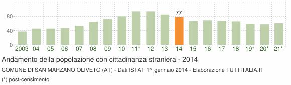 Grafico andamento popolazione stranieri Comune di San Marzano Oliveto (AT)