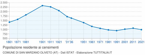 Grafico andamento storico popolazione Comune di San Marzano Oliveto (AT)