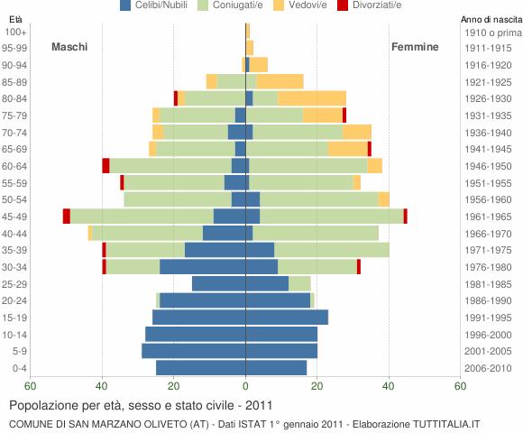 Grafico Popolazione per età, sesso e stato civile Comune di San Marzano Oliveto (AT)