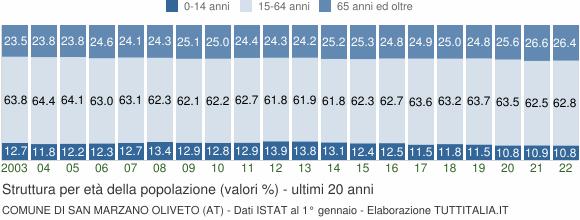 Grafico struttura della popolazione Comune di San Marzano Oliveto (AT)