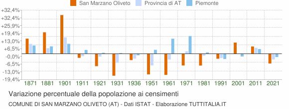 Grafico variazione percentuale della popolazione Comune di San Marzano Oliveto (AT)
