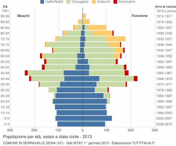 Grafico Popolazione per età, sesso e stato civile Comune di Serravalle Sesia (VC)