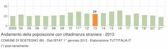 Grafico andamento popolazione stranieri Comune di Sostegno (BI)