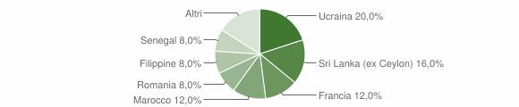 Grafico cittadinanza stranieri - Sostegno 2018