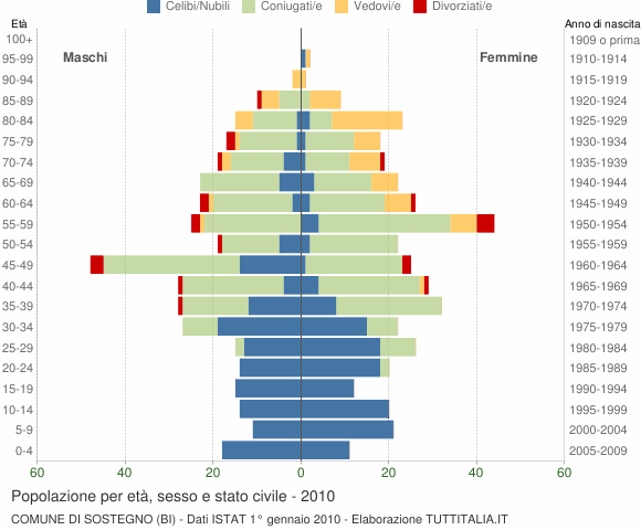 Grafico Popolazione per età, sesso e stato civile Comune di Sostegno (BI)