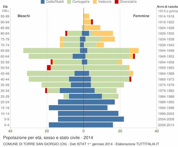 Grafico Popolazione per età, sesso e stato civile Comune di Torre San Giorgio (CN)