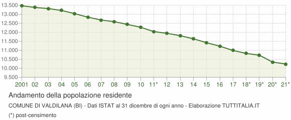 Andamento popolazione Comune di Valdilana (BI)