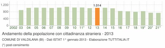 Grafico andamento popolazione stranieri Comune di Valdilana (BI)