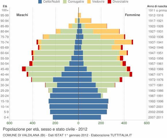 Grafico Popolazione per età, sesso e stato civile Comune di Valdilana (BI)