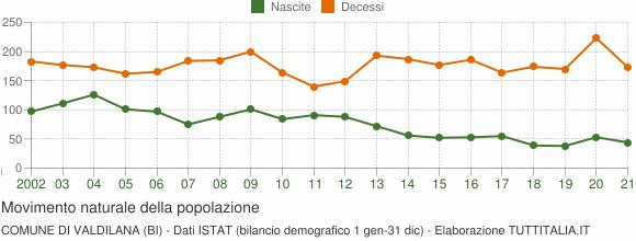 Grafico movimento naturale della popolazione Comune di Valdilana (BI)