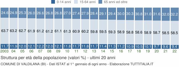 Grafico struttura della popolazione Comune di Valdilana (BI)