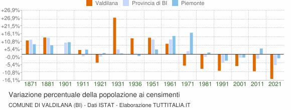 Grafico variazione percentuale della popolazione Comune di Valdilana (BI)