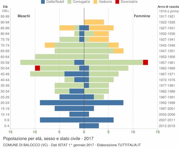 Grafico Popolazione per età, sesso e stato civile Comune di Balocco (VC)