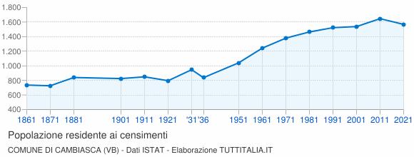 Grafico andamento storico popolazione Comune di Cambiasca (VB)