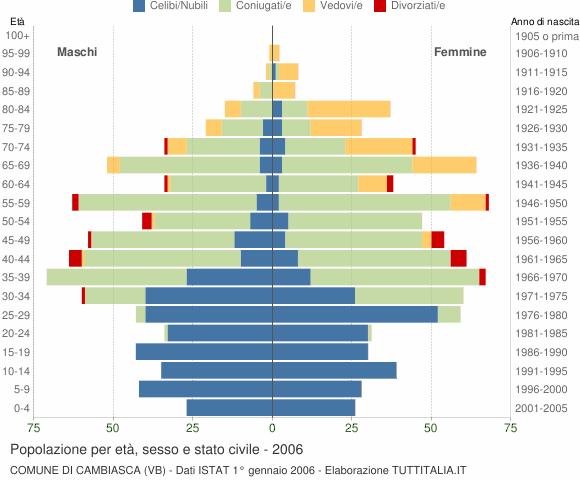 Grafico Popolazione per età, sesso e stato civile Comune di Cambiasca (VB)