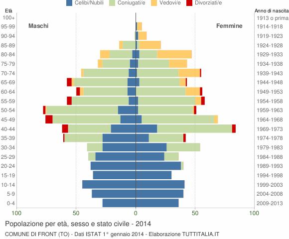 Grafico Popolazione per età, sesso e stato civile Comune di Front (TO)