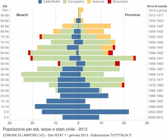 Grafico Popolazione per età, sesso e stato civile Comune di Lamporo (VC)