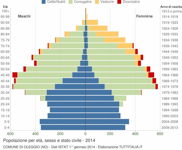 Grafico Popolazione per età, sesso e stato civile Comune di Oleggio (NO)