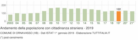 Grafico andamento popolazione stranieri Comune di Ornavasso (VB)