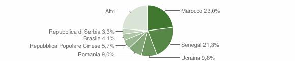 Grafico cittadinanza stranieri - Ornavasso 2019